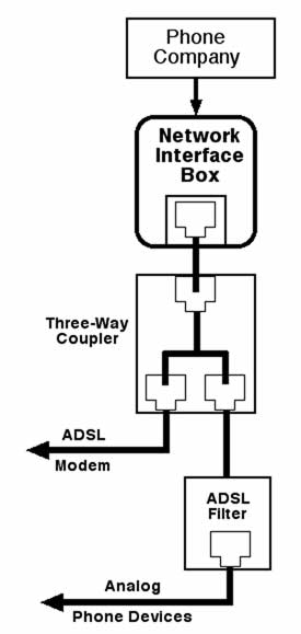 Telephone Network Interface Box Wiring Wiring Diagram